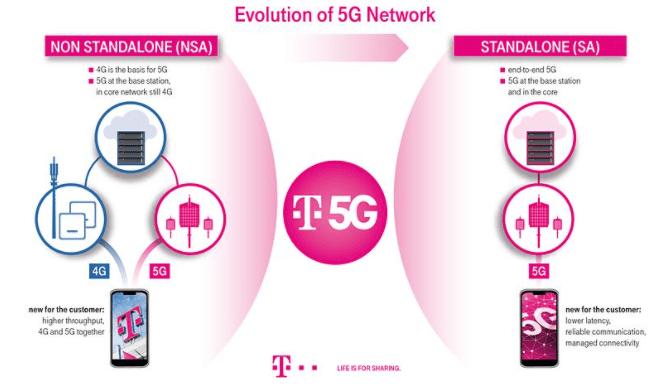 5G SA in telekom