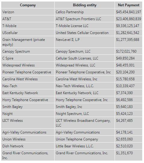 FCC auction USA