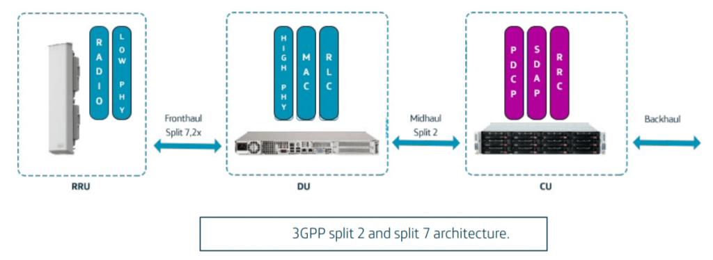 split 7-2x