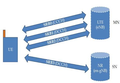 Types of SRB in 5G