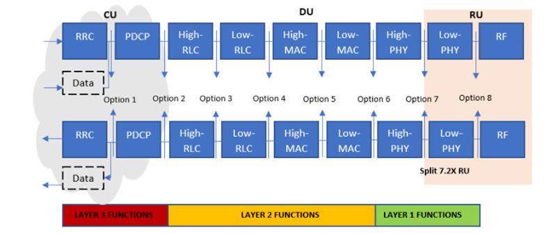 Functional split options