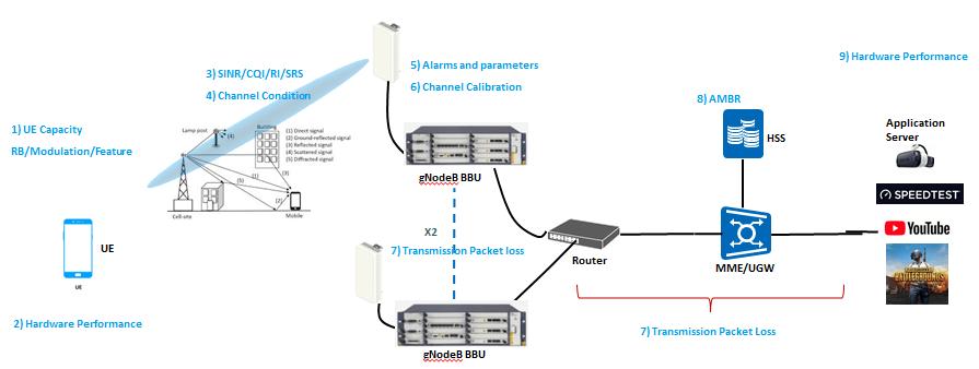 5G Throughput