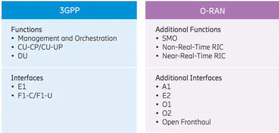 3GPP vs oran interfaces